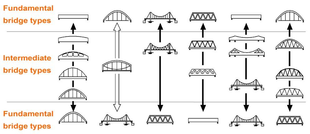 図7 橋梁の形態と構造の原理